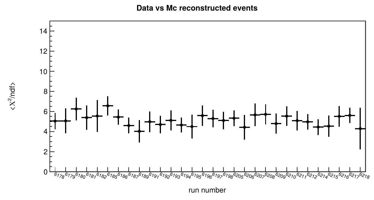 Average reduced χ² for quality reference observables for agreement between data and simulation at data level 2 (reconstructed data).