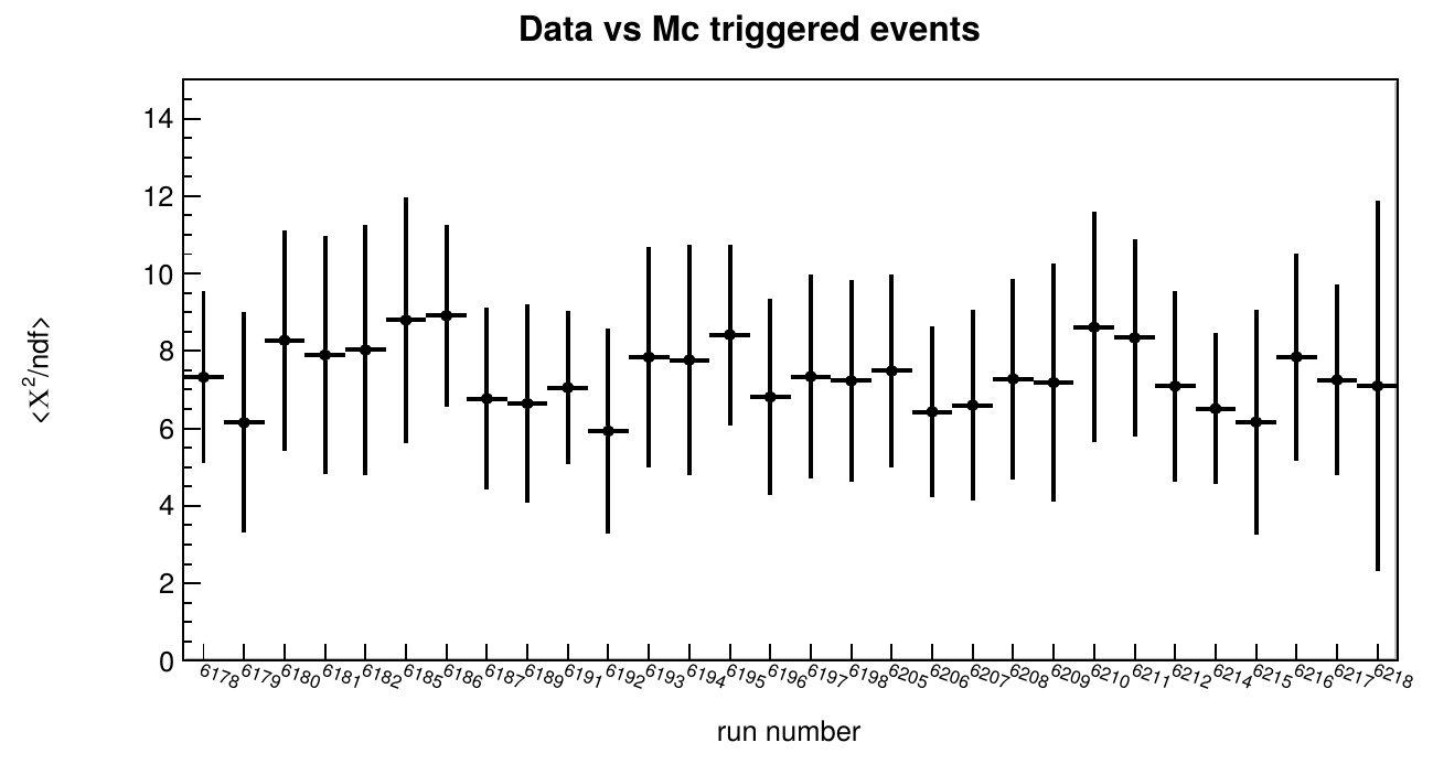 Average reduced χ² for quality reference observables for agreement between data and simulation at data level 1 (triggered data)