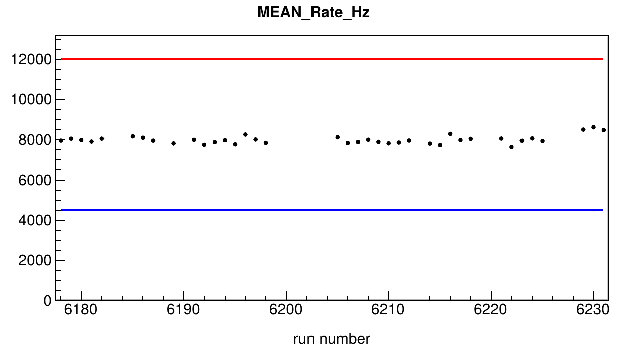 Example quality control parameter (mean of of the PMT rate in Hz) for the ORCA4 test data set.